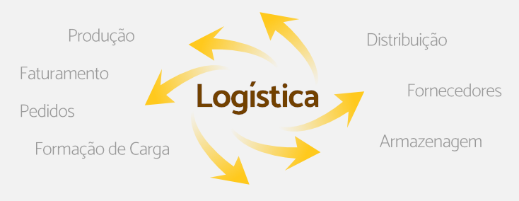 A Logística como Estratégia de Competividade
